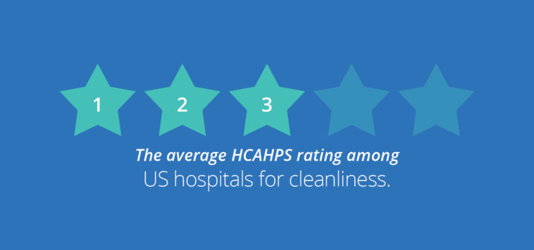 3/5 stars - the average HCAHPS rating among US hospitals for cleanliness